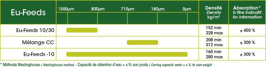 eu-feeds capacité de rétention d'eau