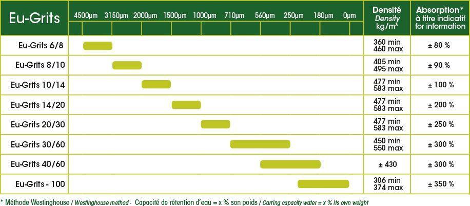 eu-grits capacité de rétention d'eau